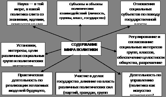 Объект политологии